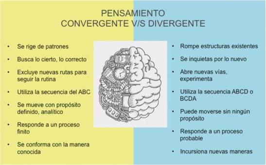 convergente-divergente.jpg